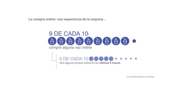 Argentina es el país más prometedor de la región en cuanto al comercio electrónico.