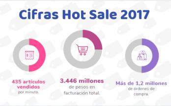 No te pierdas el Hot Sale